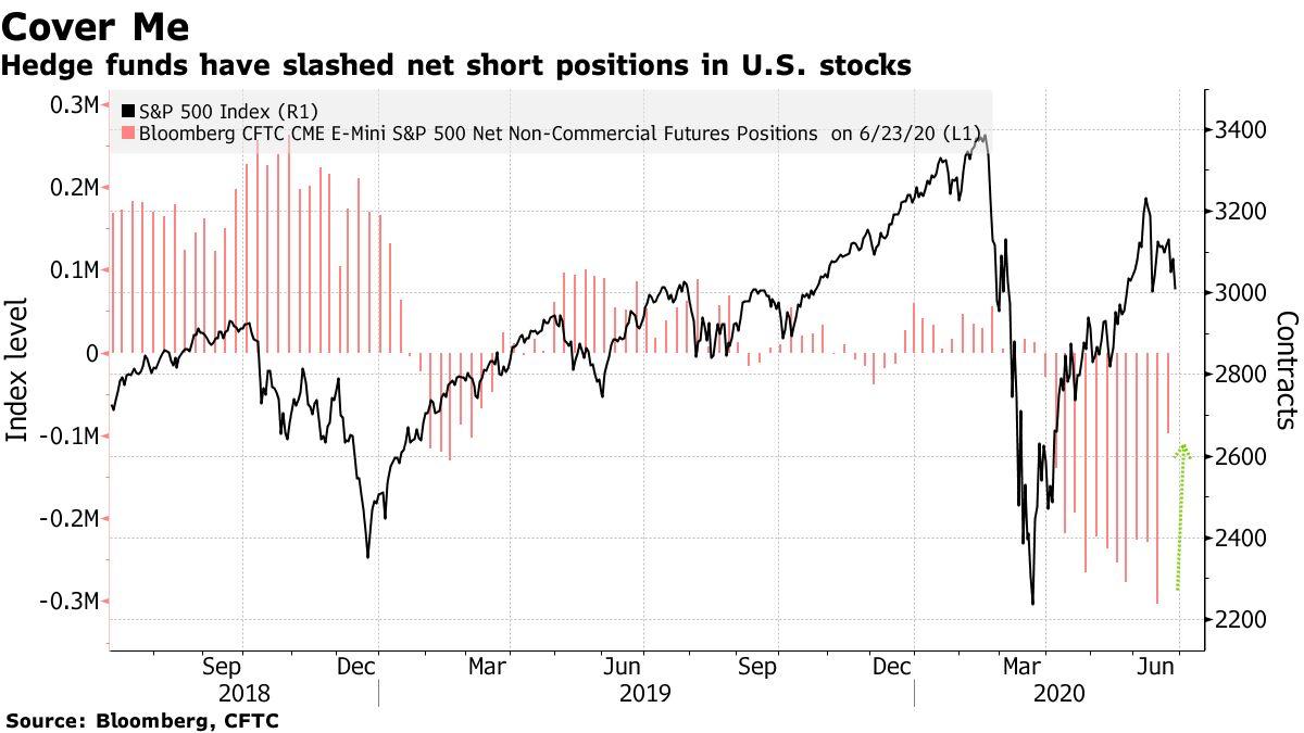 Hedge funds have slashed net short positions in U.S. stocks