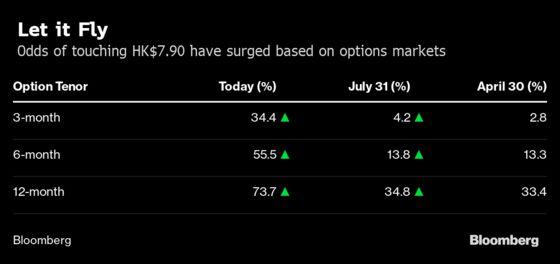 Options Traders Line Up Bets That Hong Kong's Dollar Peg Will Snap