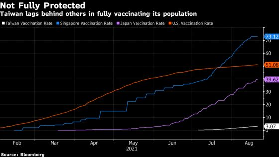 Taiwan Rolls Out First Domestic Shots to Bypass Vaccine Woes