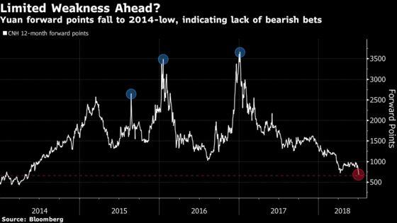 China's Yuan Shakeout Fails to Trigger Panic Among Traders