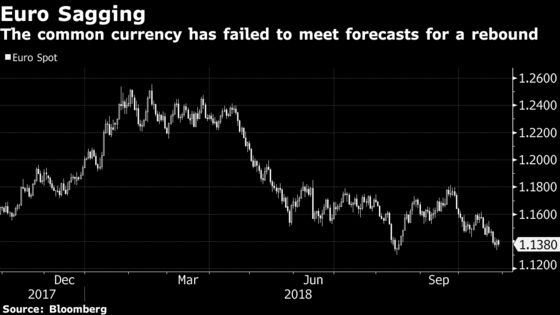 Euro Rebound in Tatters as Politics Flares, This Time in Germany