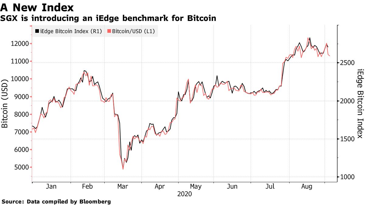 SGX is introducing an iEdge benchmark for Bitcoin