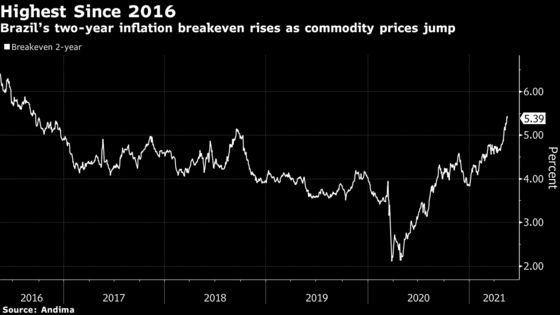 Inflation Bets Mount on Fear Brazil Won't Hike Rates Enough