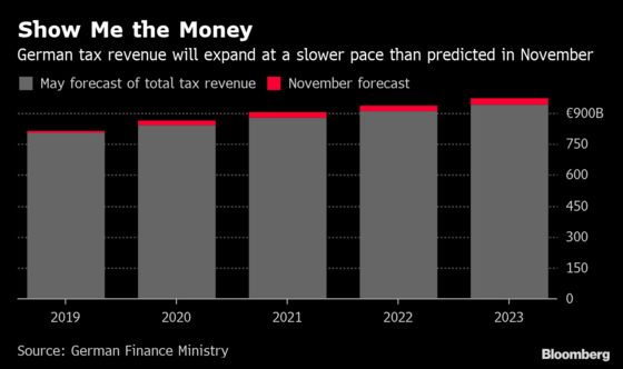 German Good Times Over as Tax Revenues Forecast to Dwindle