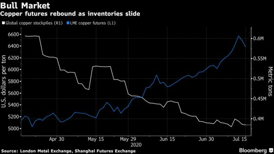 World's Top Copper Producer Is Finally Reining in Virus Cases