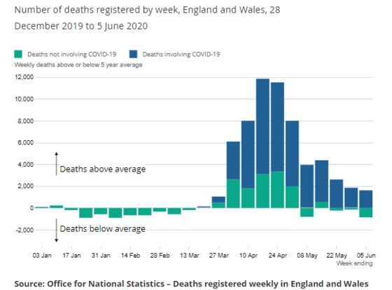 England and Wales Virus Deaths Fall for Seventh Straight Week