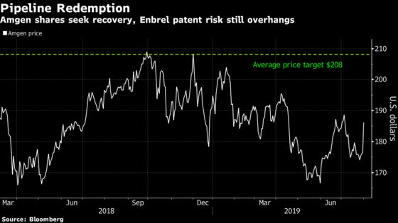 Amgen Gains as Cancer Drug 'Steals the Show' From Legacy Woe
