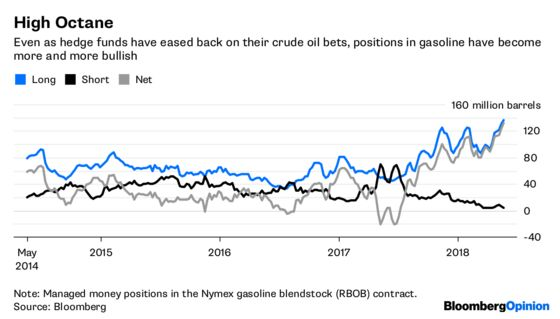 Gasoline Speculators Are a Little Too Pumped