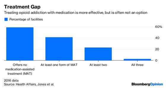 This Opioid BillIs Great, Except For One Big Thing