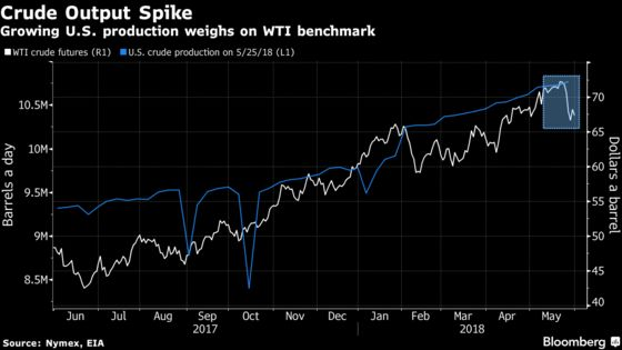 Crude Drops Amid Growing U.S. Output and Focus on OPEC Talks