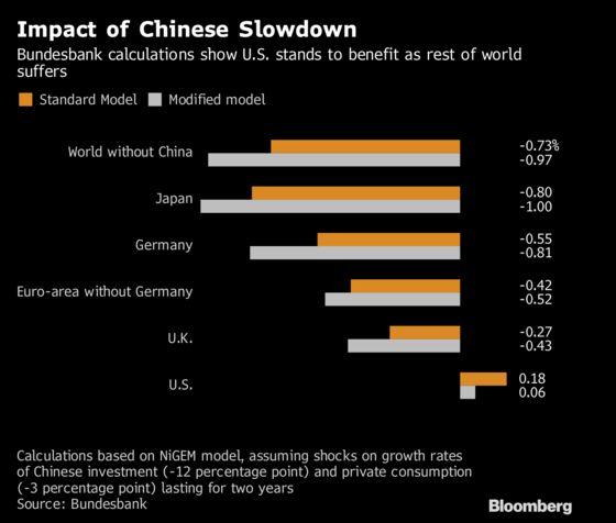U.S. Economy Set to Benefit From China Slowdown as World Suffers