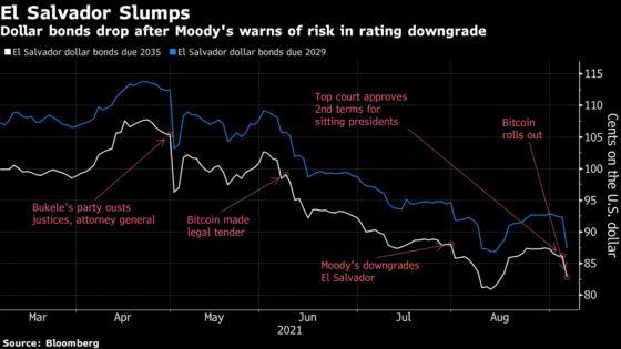 From Bitcoin to Bukele, El Salvador Debt Can't Get a Break