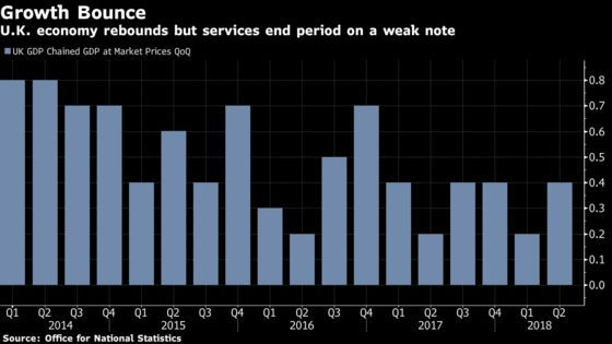 U.K. Economy Rebounds But Services End Quarter on a Weak Note