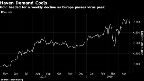 Gold Set for Weekly Fall as Europe Readies to Ease Lockdowns