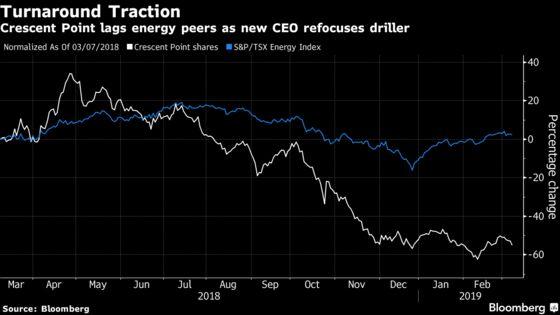 Crescent Point Has $2 Billion Writedown Amid Asset Sale Push