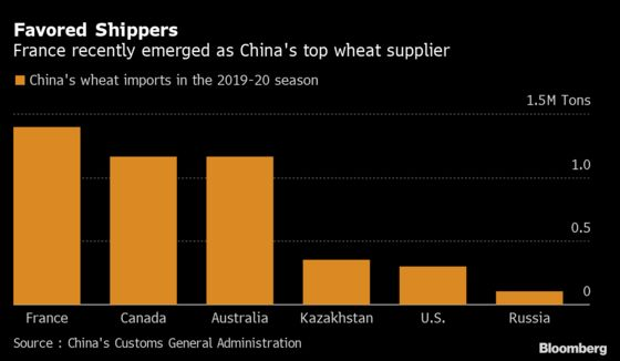 Wheat King Russia Is Missing Out on China's Buying Spree