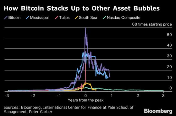 Crypto's Worst Week Since Bubble Burst Puts Loss at $700 Billion