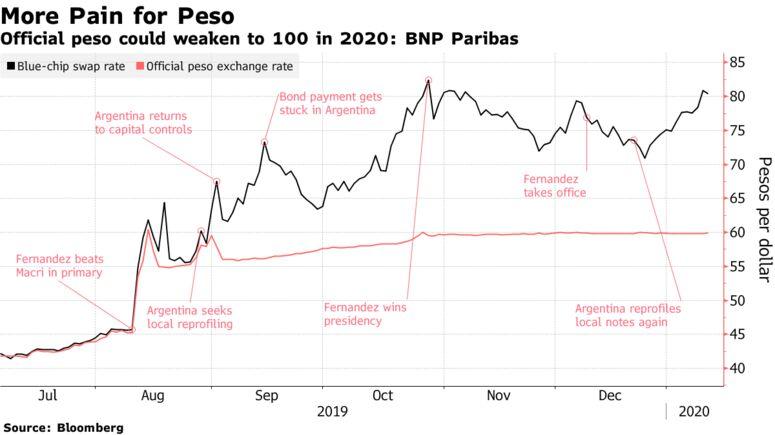 El peso oficial podría debilitarse a 100 en 2020: BNP Paribas