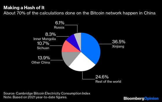 WillTesla Still Be Holding On to Its Bitcoin in 2060?