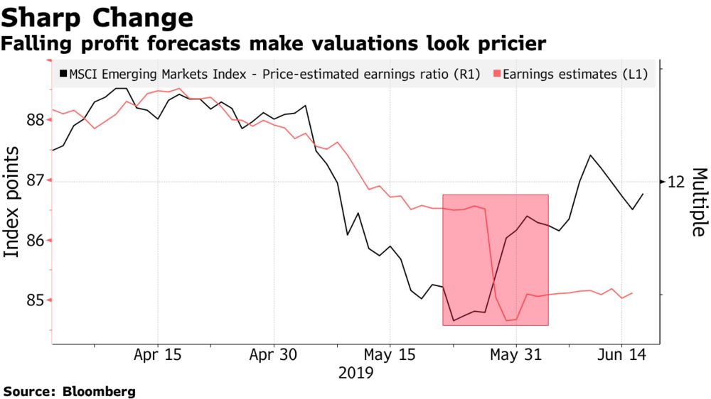 MSCI Boost Turns Saudi Stocks Into Emerging-Market Millstone