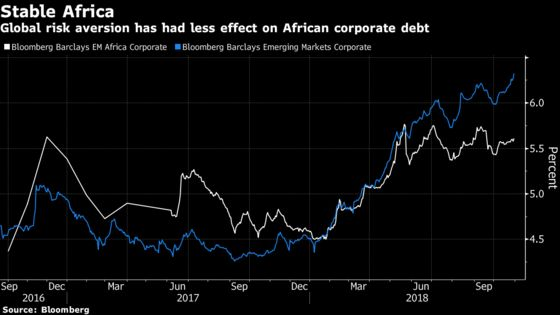 A Small Corner of the Corporate Debt Market Withstood October's Sell-Off