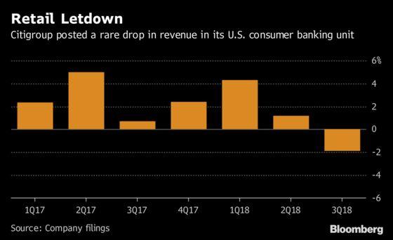 Citi's Bond Traders Snap Revenue Slump on Rates Blasted by Trump