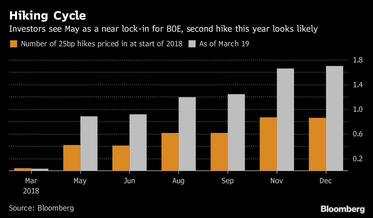 Bank of England keeps rates on hold, hints at May rise