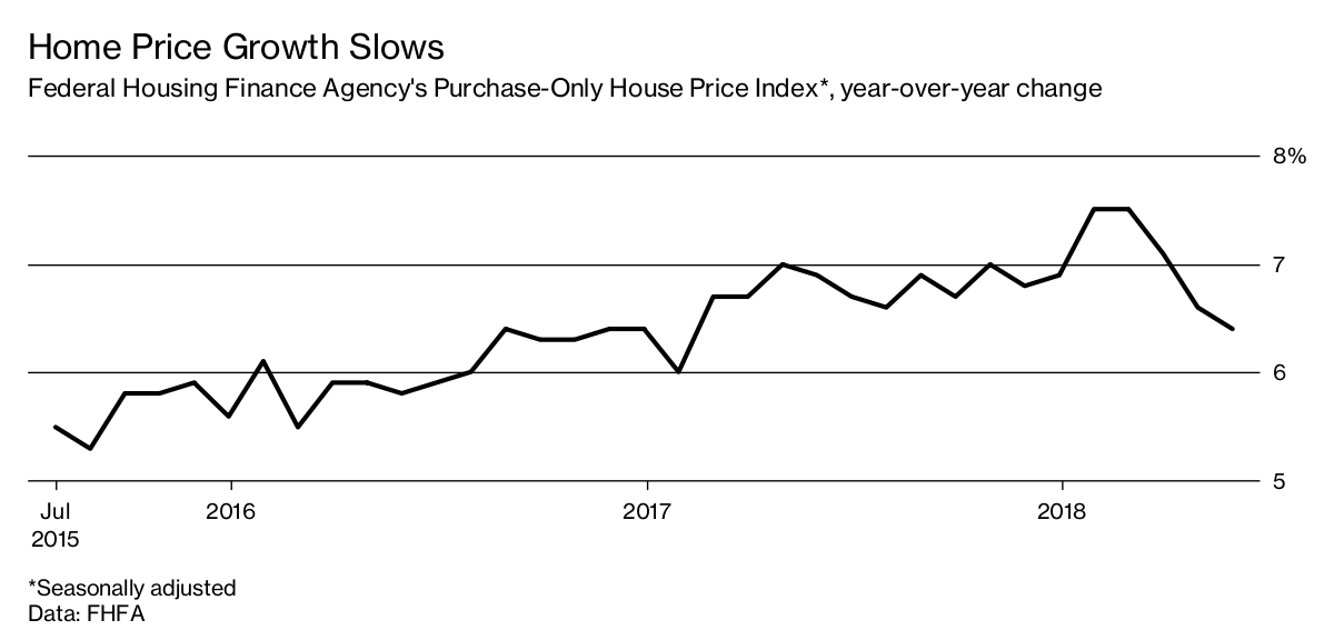 The U S  Housing Market Looks Headed for Its Worst Slowdown in Years