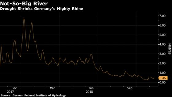 Rhine Drought Threatens Oil Supply as Cold Snap Hits Germany