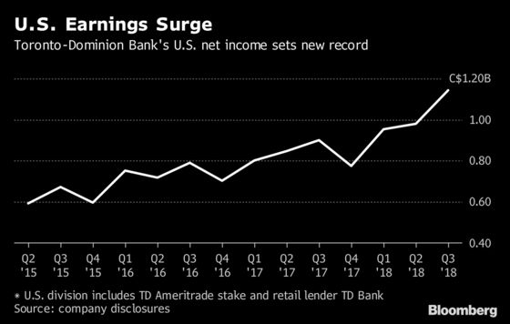 Toronto-Dominion Has Record U.S. Quarter on Ameritrade Boost