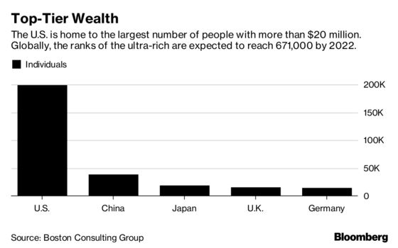 Millionaires Now Own Half of World's Personal Wealth