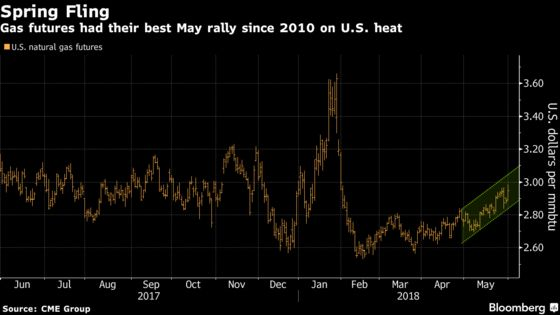 U.S. Gas Caps Biggest May Gain Since 2010 as Deficit Sticks
