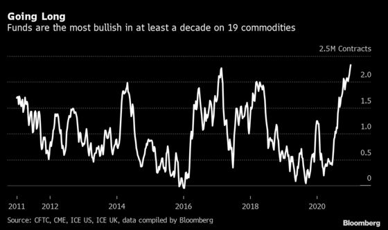 Wall Street Is Most Bullish on Commodities in a Decade