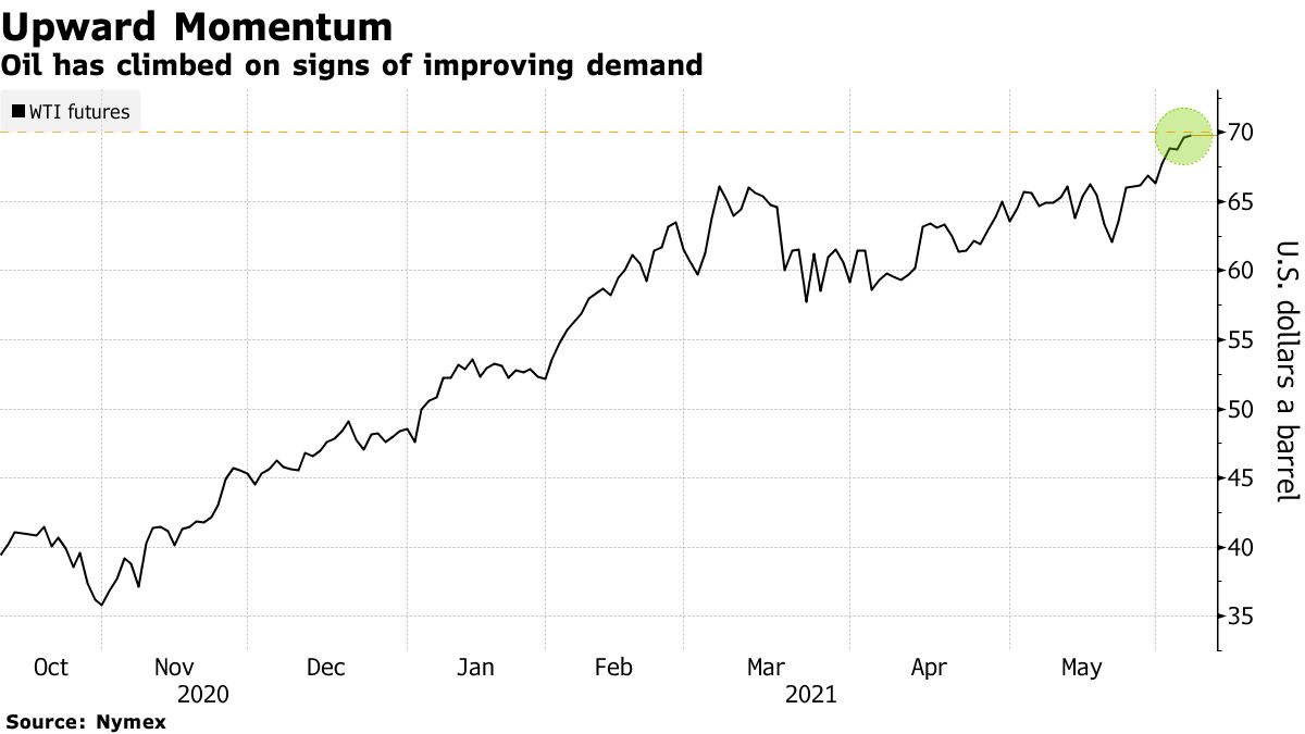 Oil has climbed on signs of improving demand