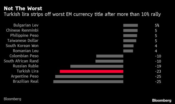 Four Charts to Show How Traders Are Taking Erdogan at His Word