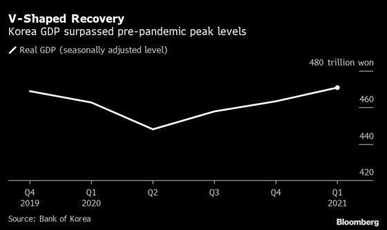 Korean Economy Joins China in Surpassing Pre-Pandemic Peak