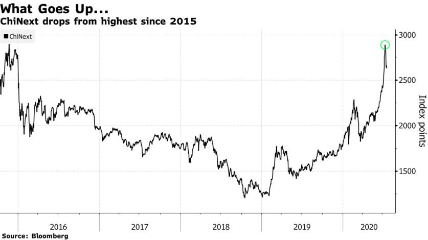 ChiNext drops from highest since 2015