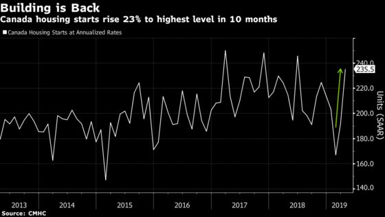 Housing Starts Surge 23% in Comeback for Canadian Builders