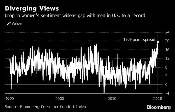 Gender Gap Hits Record as U.S. Consumer Comfort Index Slides