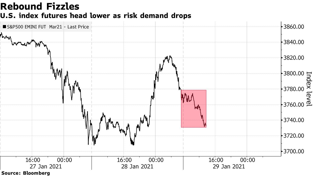 U.S. index futures head lower as risk demand drops