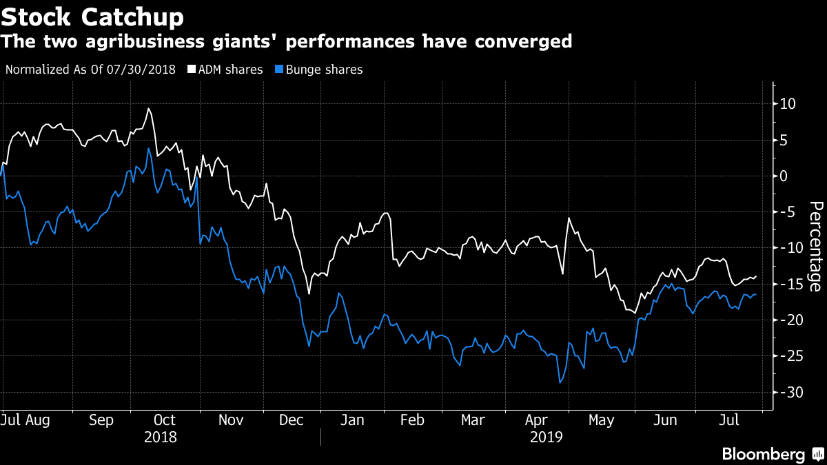 The two agribusiness giants' performances have converged