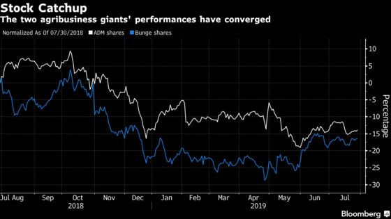 Crop Giants See TheirFortunes Change a Year Into the Trade War