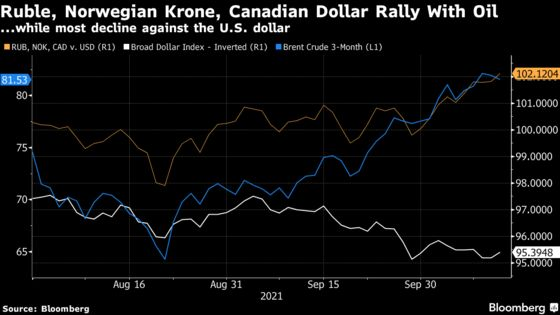 Oil-Sensitive Currencies Get a Bigger Boost With Crude Above $80