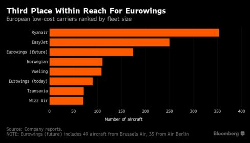Germany's Air Berlin to shed 75 aircraft, 1200 jobs