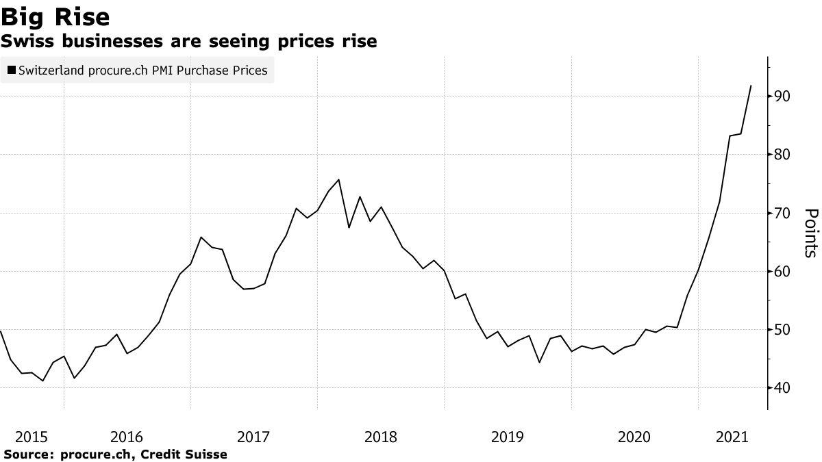 Schweizer Unternehmen verzeichnen steigende Preise