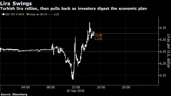 Lira Retreats as Investors Look for a Plan to Help Turkey Banks
