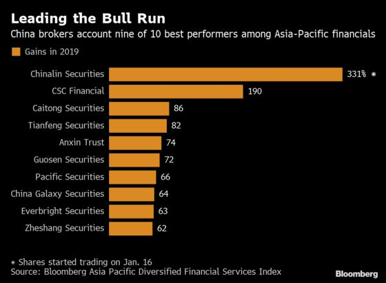 China Brokerages' 54% Stock Surge May Be Running Out of Steam