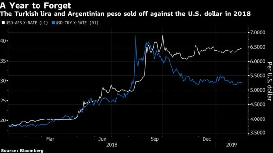 Fair Value Reached for Argentinian Peso, Turkish Lira, IIF Says