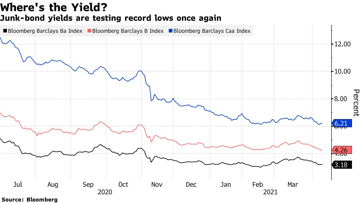 Junk-bond yields are testing record lows once again