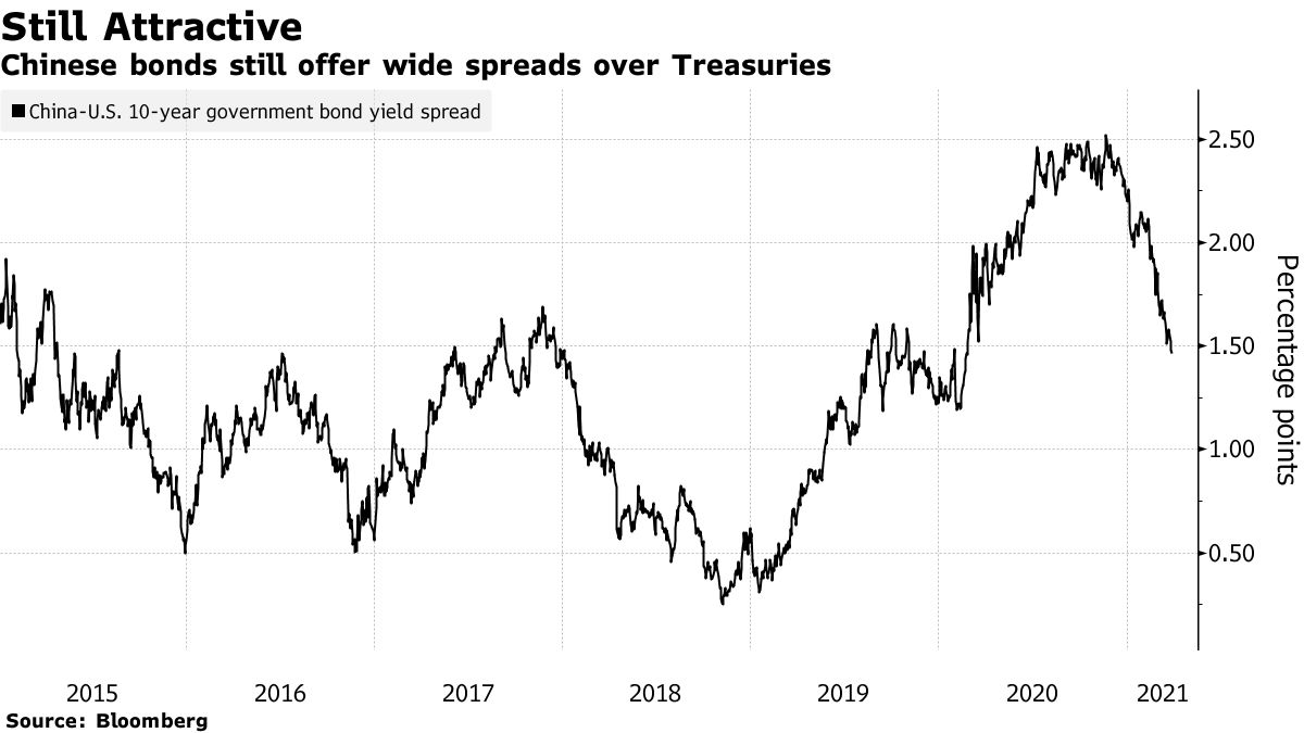 Chinese bonds still offer wide spreads over Treasuries